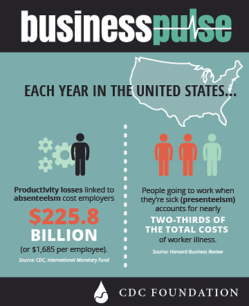 CDC - Business Pulse Infographic on employee health and productivity