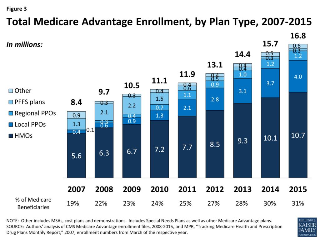 Medicare-Advantage-Graphic